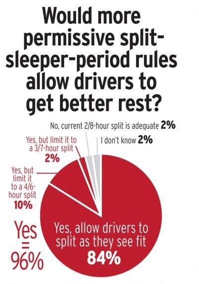 split-sleep-poll.jpg