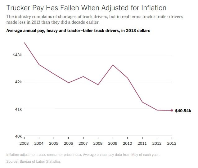 A chart showing the decline in truck driver salaries when adjusted for inflation