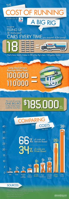 cost of gas for cars and tractor-trailers infographic