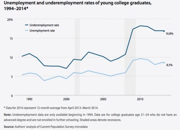 Chart of unemployment and underemployment rates of college graduates in the past 10 years