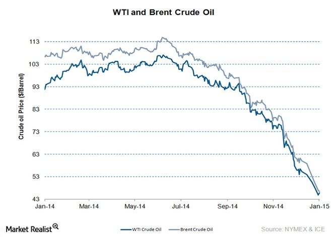 WTI-and-Brent-latest6.png?w=660&fit=max&