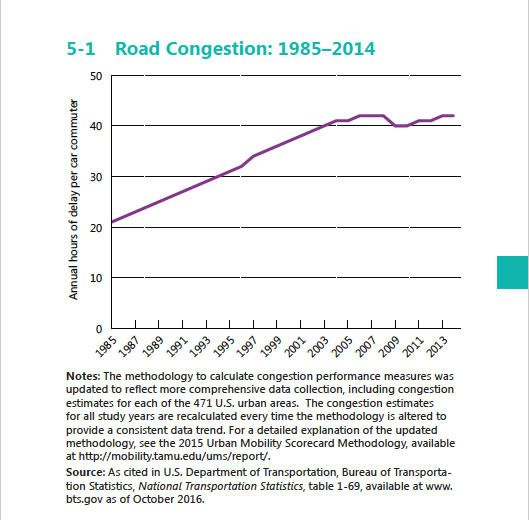 DOT highway and road congestion graph 1985-2014