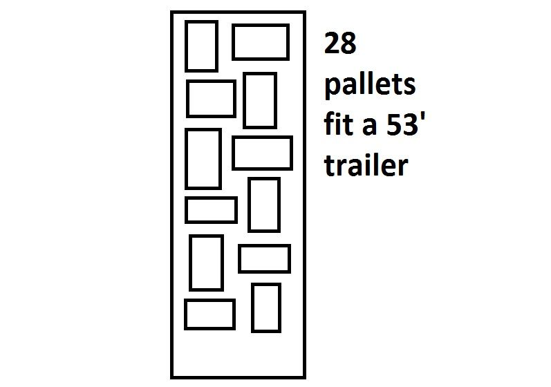 diagram of pallets stagger loaded on a trailer