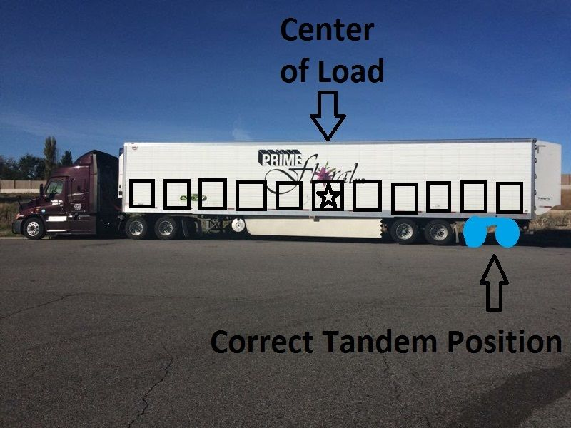 diagram of loaded trailer where to move tandems