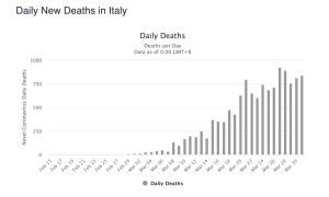 deaths from coronavirus in Italy