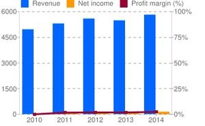 The net revenues, net income, and profit margin of Con-Way before being taken over by XLO Logistics in 2015