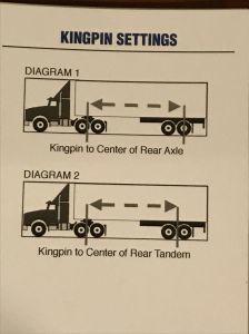 KingPin setting diagrams