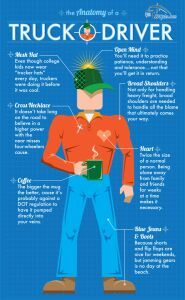 Anatomy of a Driver