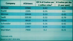 Crashes per Million Miles (an ESTIMATE!)