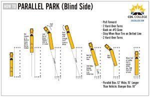 parallel park, blind side